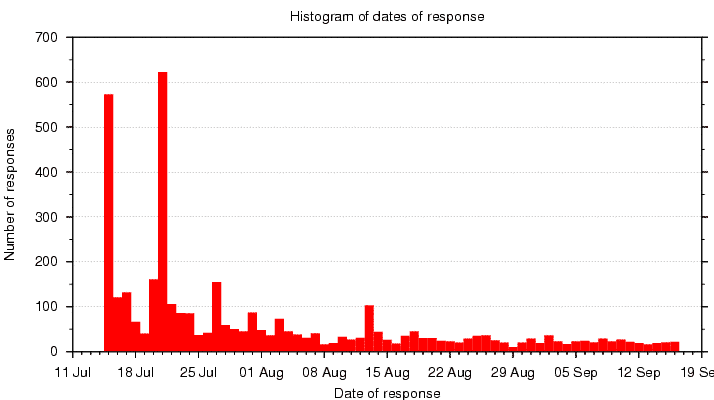 Histogram of number of responders by date