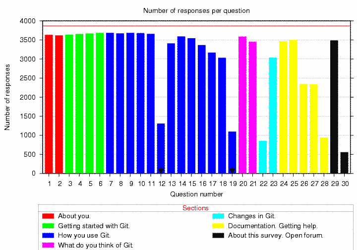 Histogram of number of replies per question